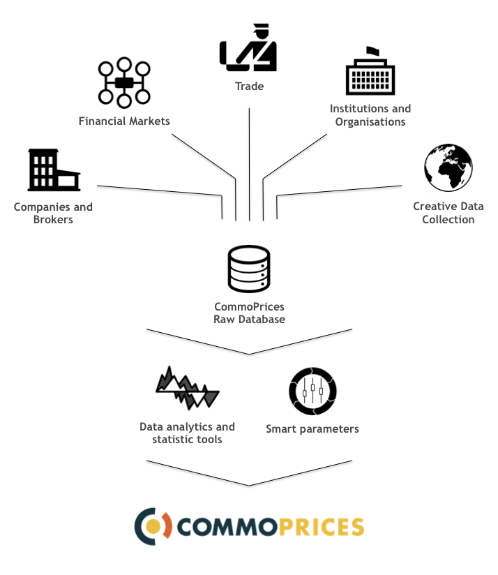 Data analysis CommoPrices